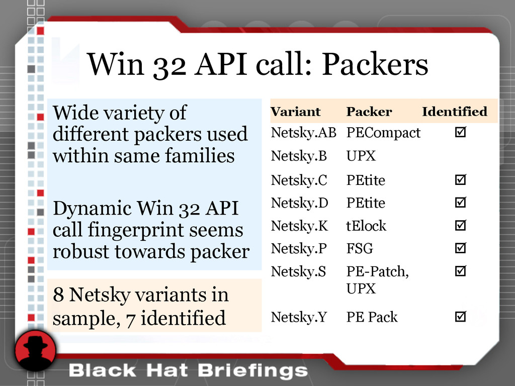Win 32 API call: Packers Wide variety of differ...