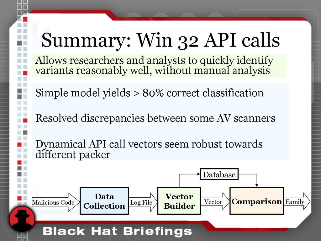 Summary: Win 32 API calls Simple model yields >...