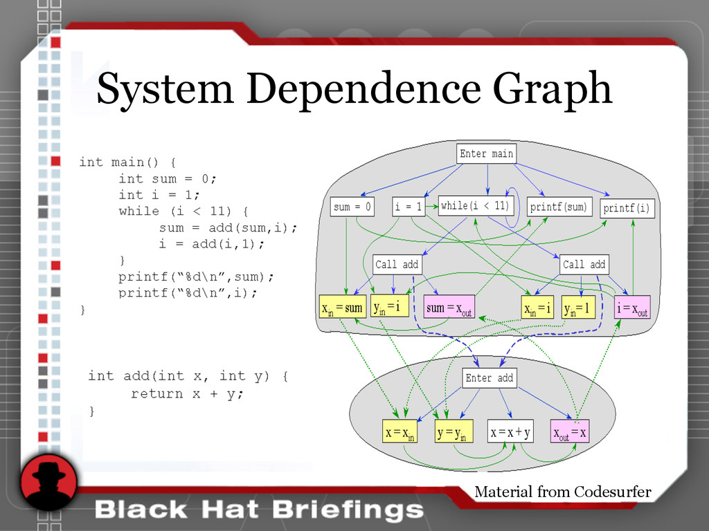 System Dependence Graph Material from Codesurfer