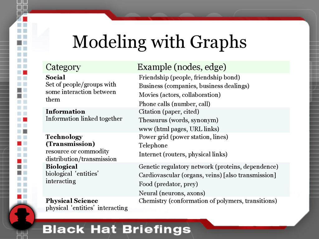 Modeling with Graphs Category Example (nodes, e...