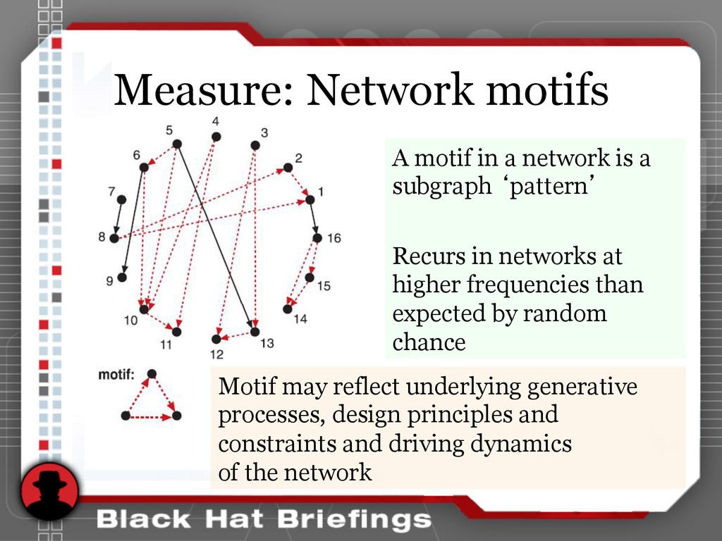 Measure: Network motifs A motif in a network is...