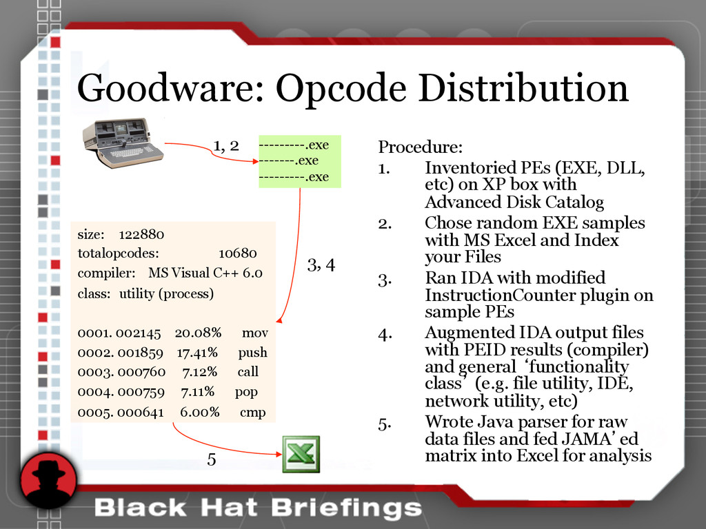 Goodware: Opcode Distribution Procedure: 1. In...