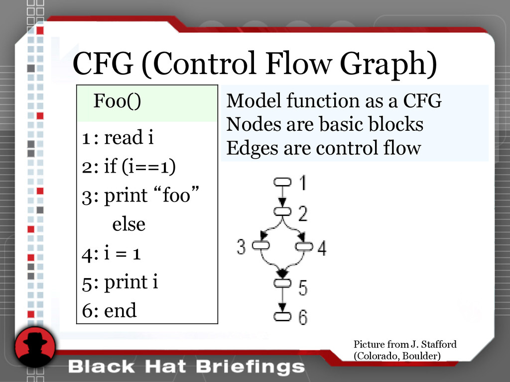 CFG (Control Flow Graph) Model function as a CF...