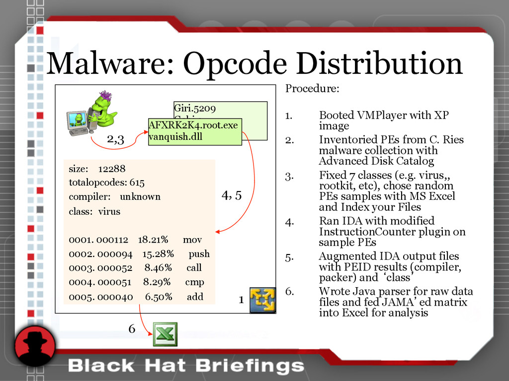 Malware: Opcode Distribution Procedure: 1. Boo...