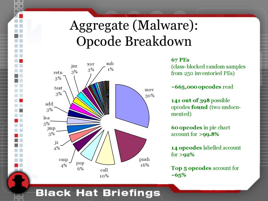 Aggregate (Malware): Opcode Breakdown sub 1% xo...