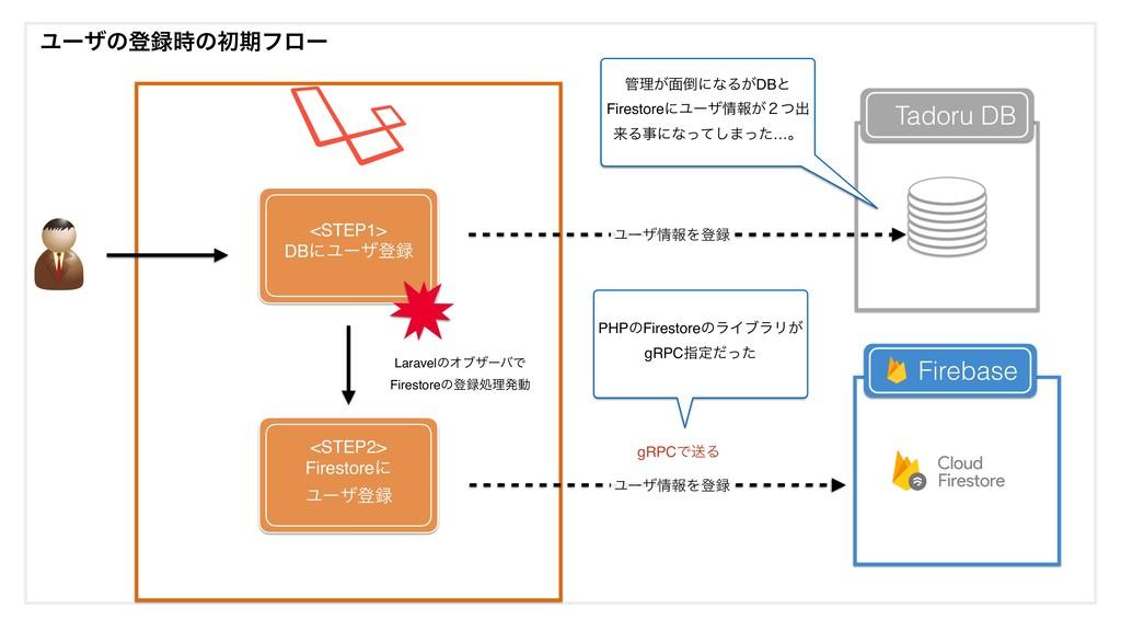 Ϣʔβͷొͷॳظϑϩʔ <STEP1> DBʹϢʔβొ Firebase Tadoru ...