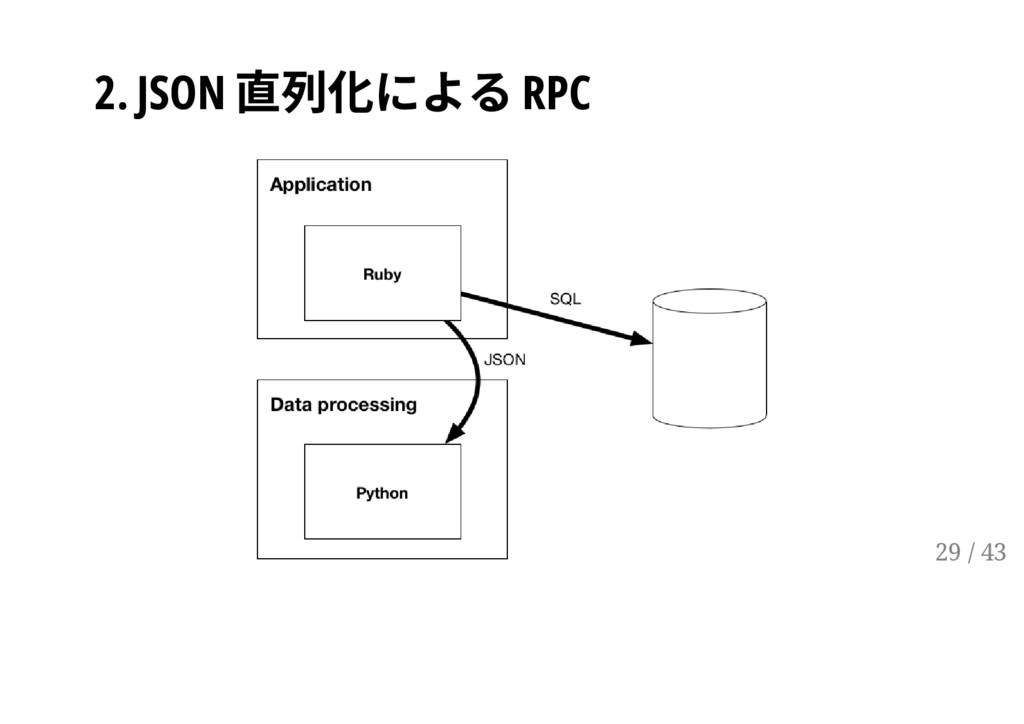 2. JSON 直列化による RPC 29 / 43
