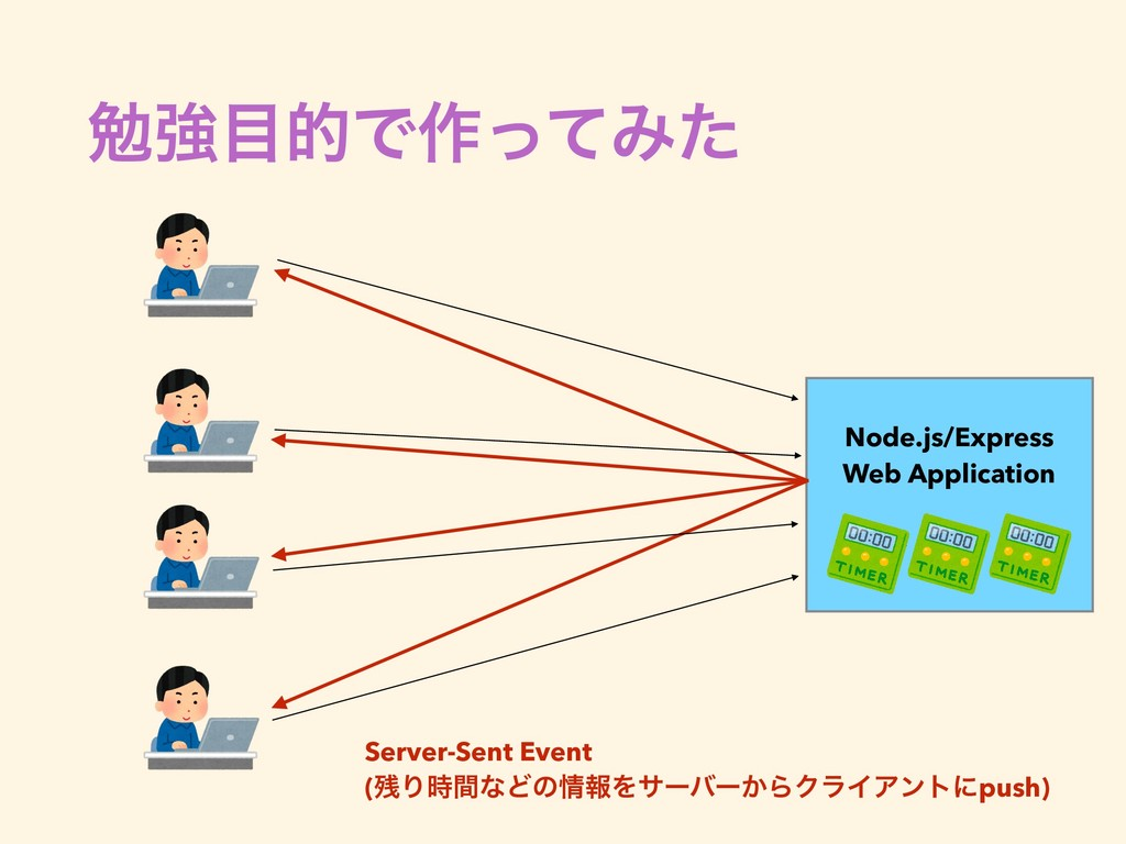 ษڧతͰ࡞ͬͯΈͨ Node.js/Express Web Application Serv...