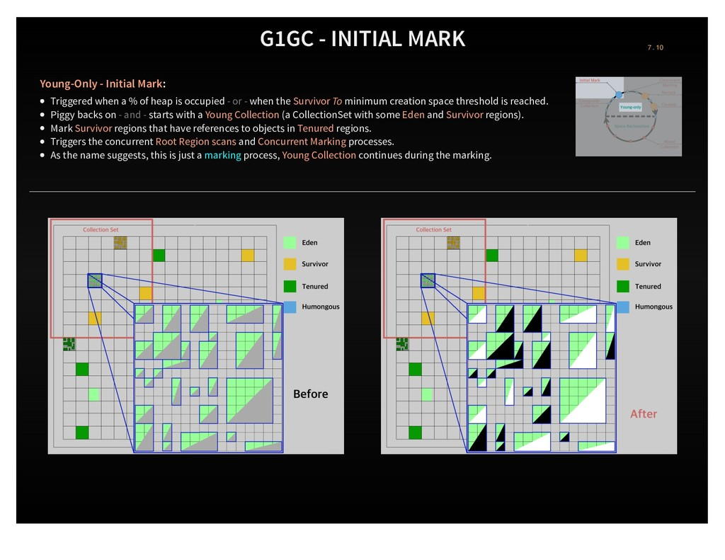 G1GC - INITIAL MARK Young-Only - Initial Mark: ...