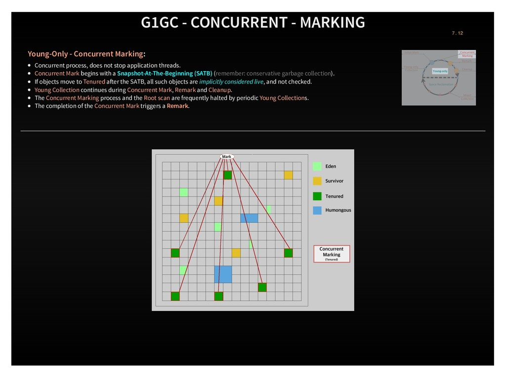 G1GC - CONCURRENT - MARKING Young-Only - Concur...