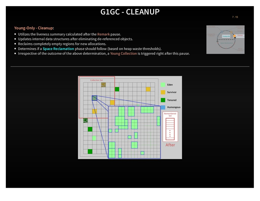 G1GC - CLEANUP Young-Only - Cleanup: Utilizes t...