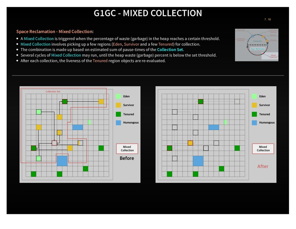 G1GC - MIXED COLLECTION Space Reclamation - Mix...