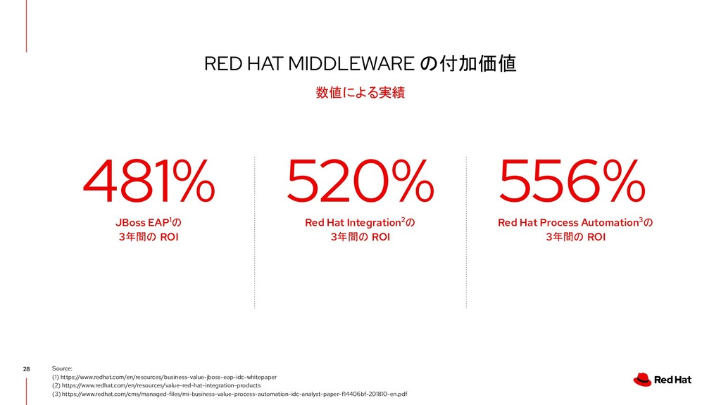 RED HAT MIDDLEWARE の付加価値 28 数値による実績 Source: (1)...