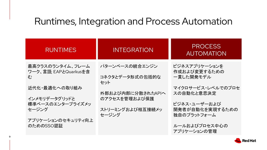 PROCESS AUTOMATION RUNTIMES INTEGRATION 最高クラスのラ...