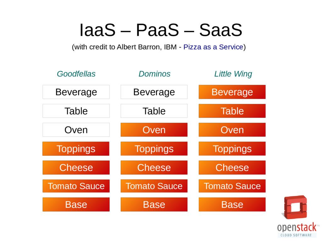 IaaS – PaaS – SaaS Base Tomato Sauce Cheese Top...