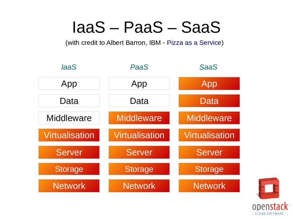 IaaS – PaaS – SaaS Network Storage Server Virtu...