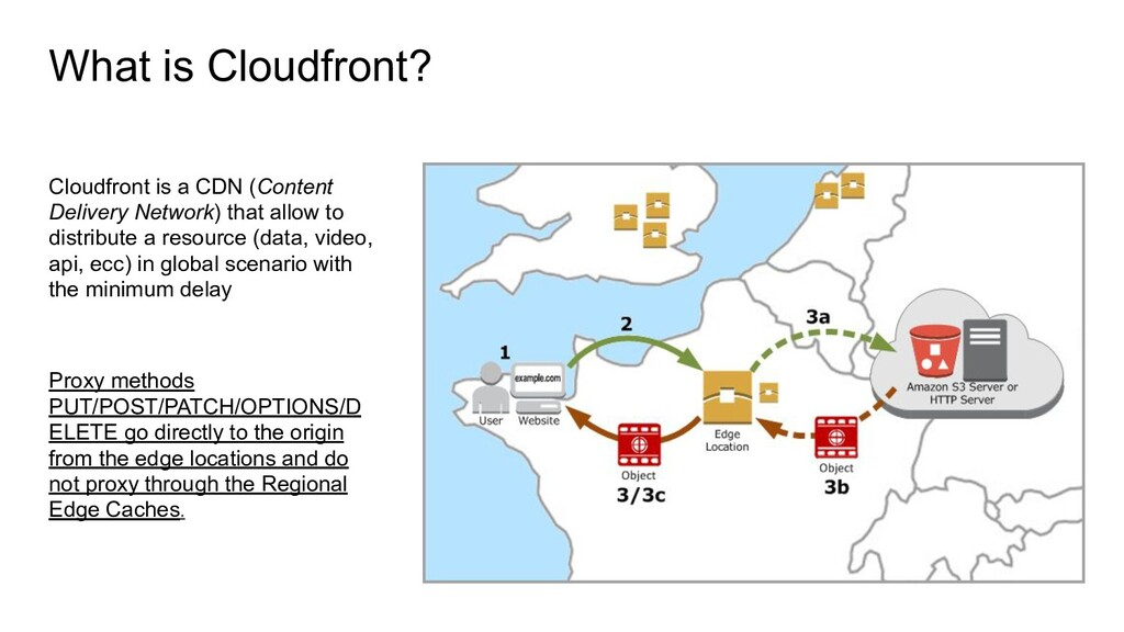 What is Cloudfront? Cloudfront is a CDN (Conten...