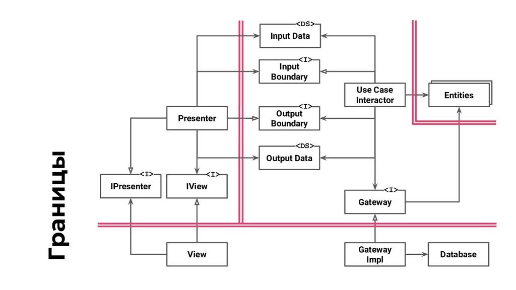 Границы IView <I> View Presenter Input Boundary...