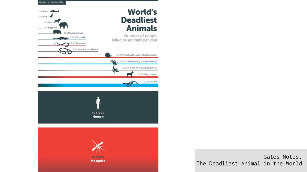 Gates Notes, The Deadliest Animal in the World