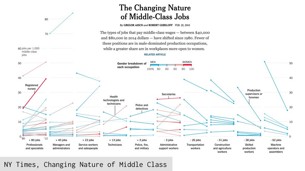 Simpson's Paradox NY Times, Changing Nature of ...