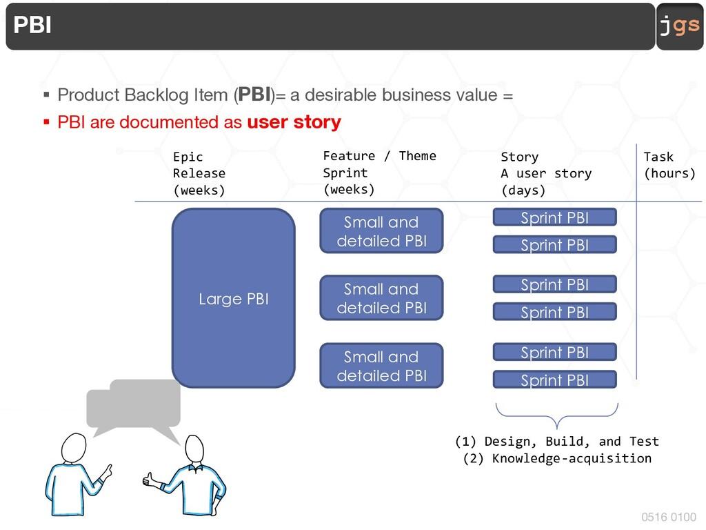 jgs 0516 0100 PBI § Product Backlog Item (PBI)=...