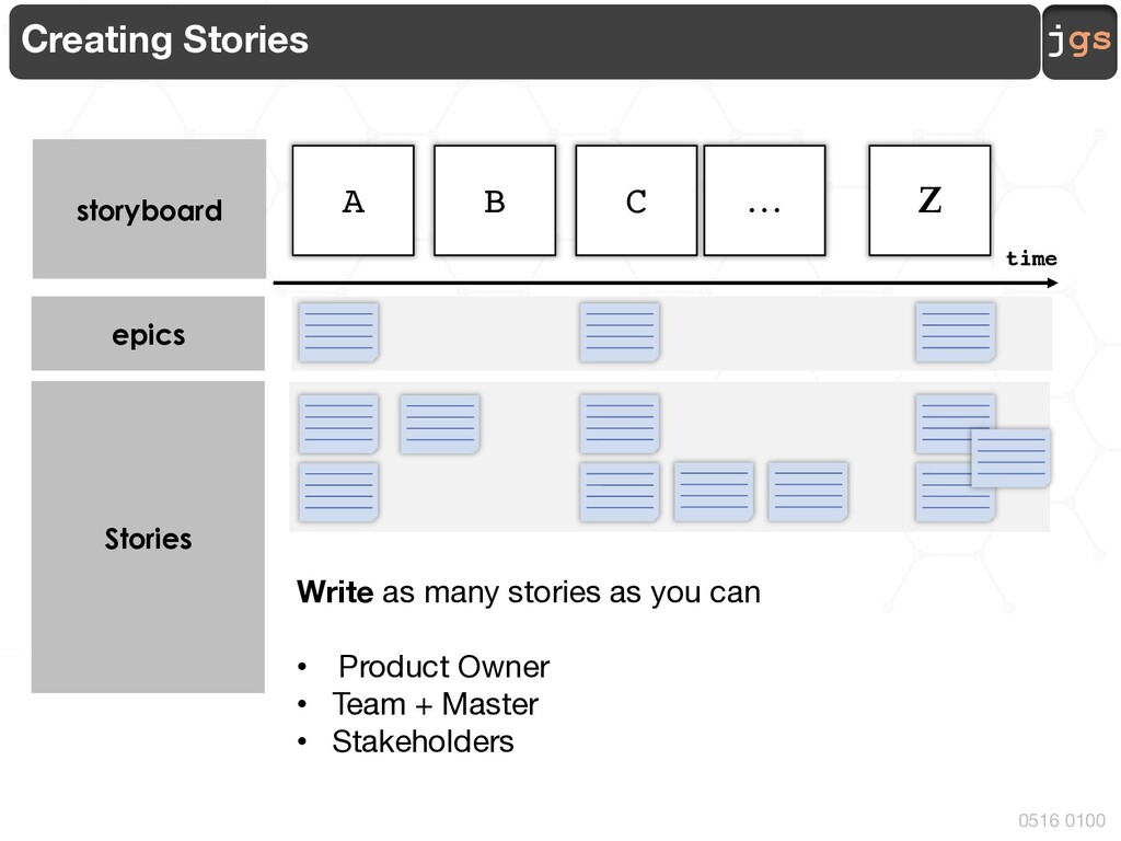 jgs 0516 0100 Creating Stories storyboard A C …...