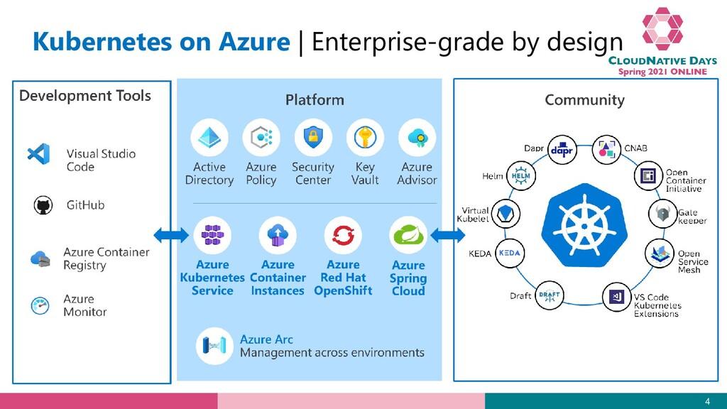 Kubernetes on Azure   Enterprise-grade by desig...