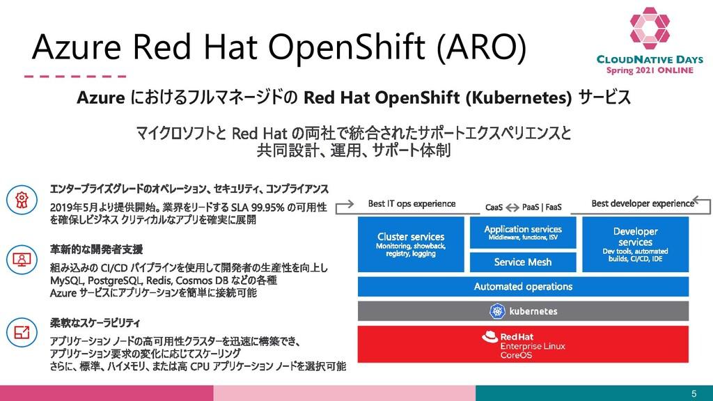 Azure Red Hat OpenShift (ARO) 5 Azure におけるフルマネー...