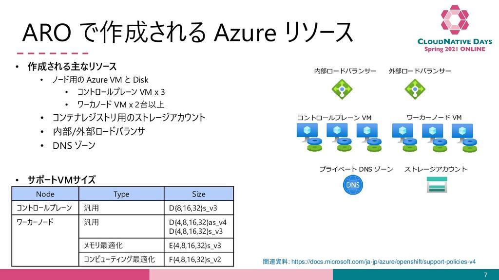 ARO で作成される Azure リソース 7 内部ロードバランサー 外部ロードバランサー コ...