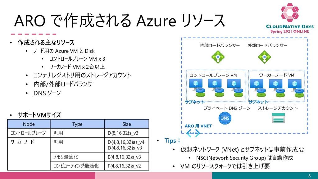 ARO で作成される Azure リソース 8 内部ロードバランサー 外部ロードバランサー コ...