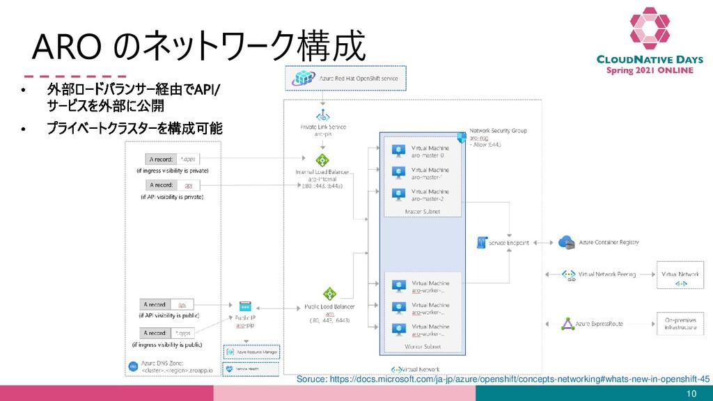 ARO のネットワーク構成 10 Soruce: https://docs.microsoft...