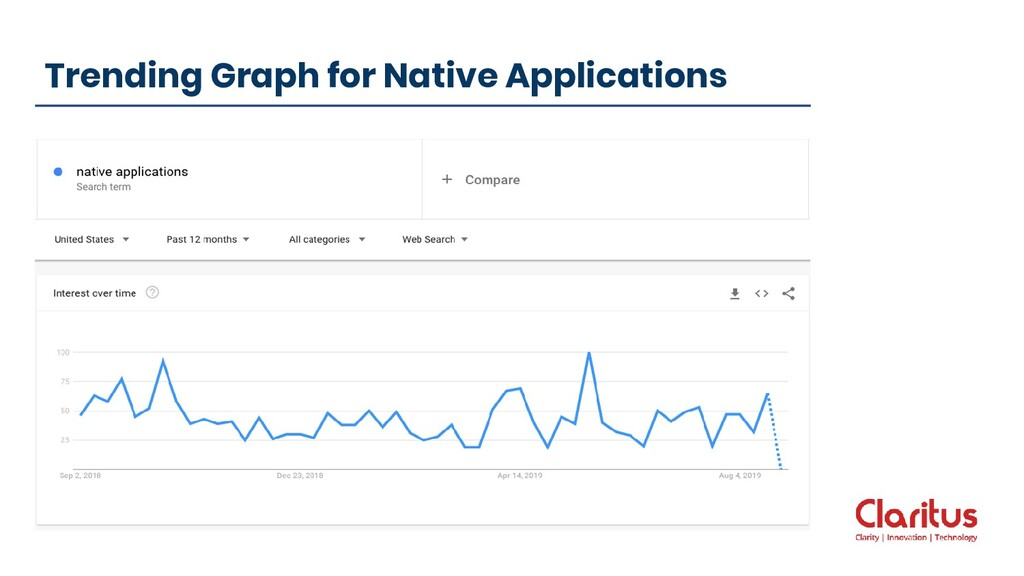 Trending Graph for Native Applications