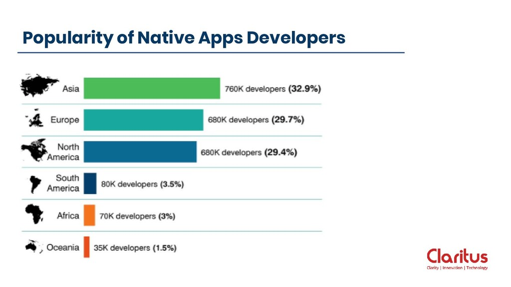 Popularity of Native Apps Developers