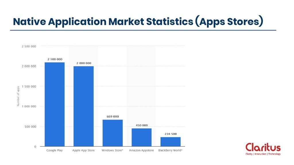 Native Application Market Statistics (Apps Stor...
