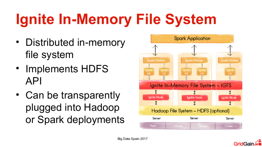 Ignite In-Memory File System • Distributed in-m...