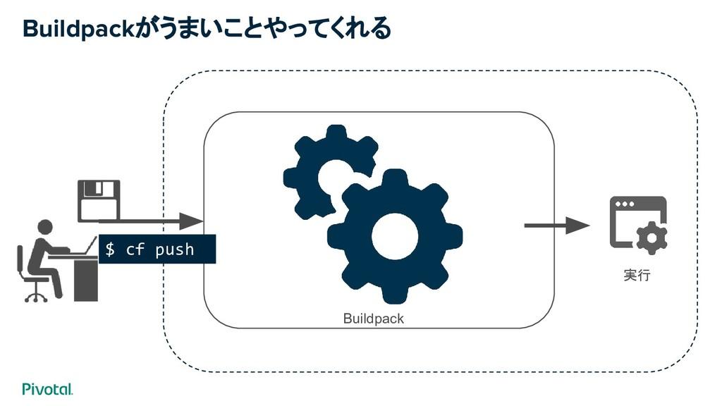 Buildpackがうまいことやってくれる Buildpack 実行 $ cf push