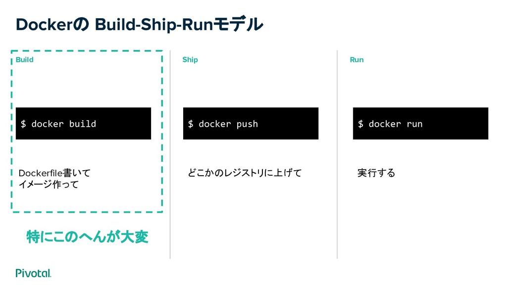 Dockerの Build-Ship-Runモデル Build Ship Run $ dock...