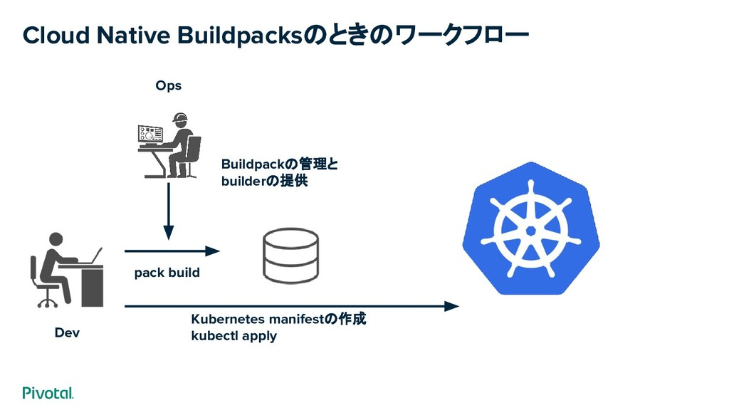 Cloud Native Buildpacksのときのワークフロー pack build Bu...