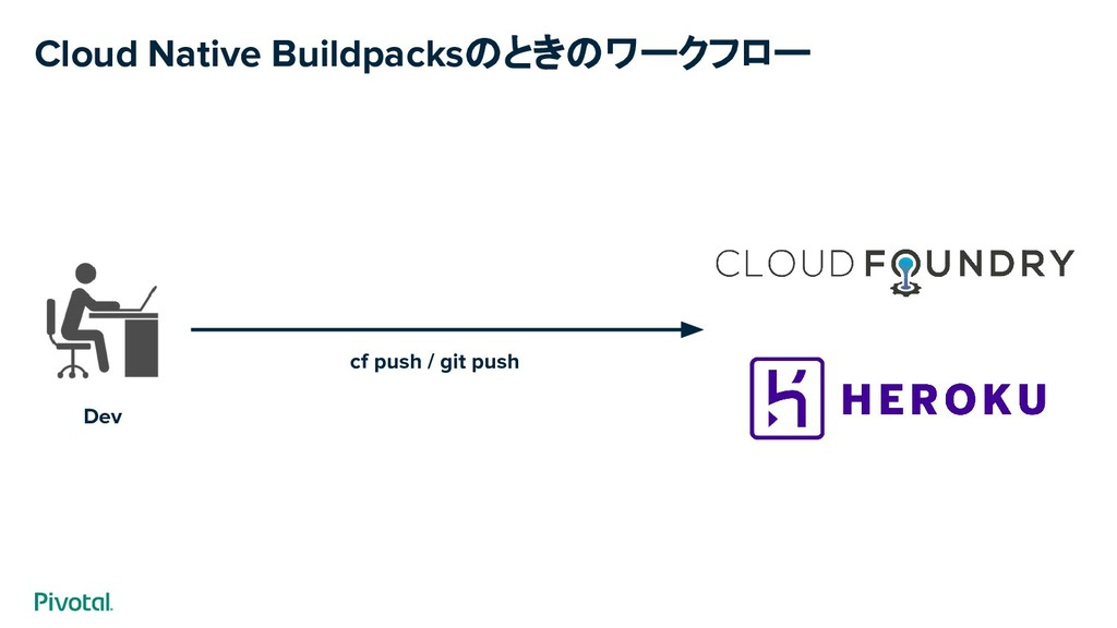 Cloud Native Buildpacksのときのワークフロー Dev cf push /...