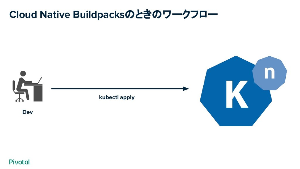 Cloud Native Buildpacksのときのワークフロー Dev kubectl a...