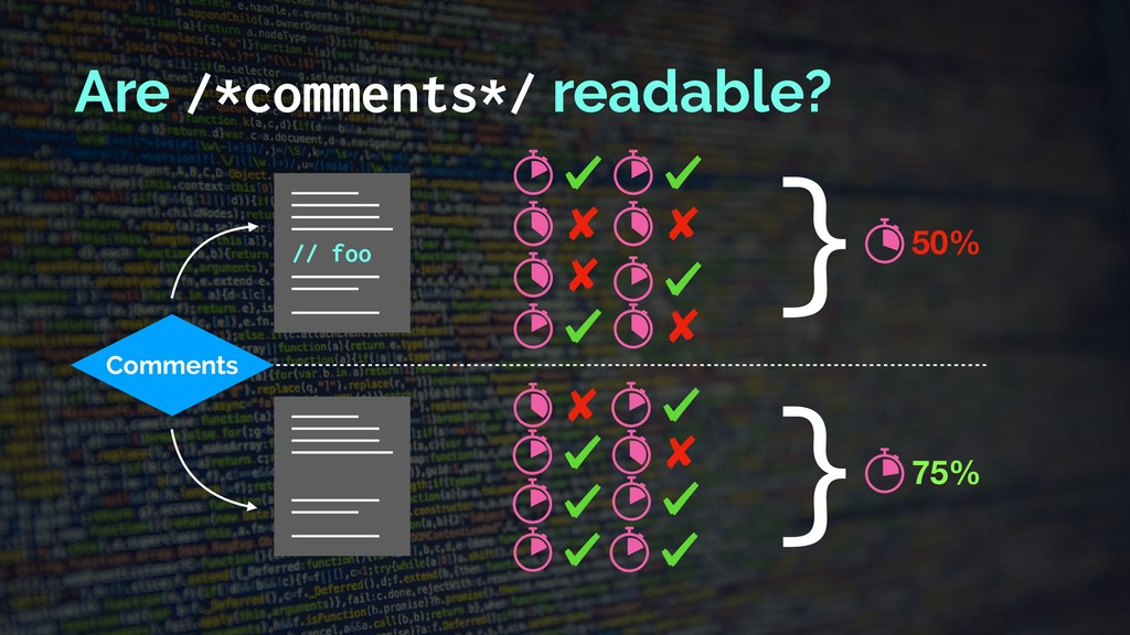 Comments // foo Are /*comments*/ readable? 75% ...