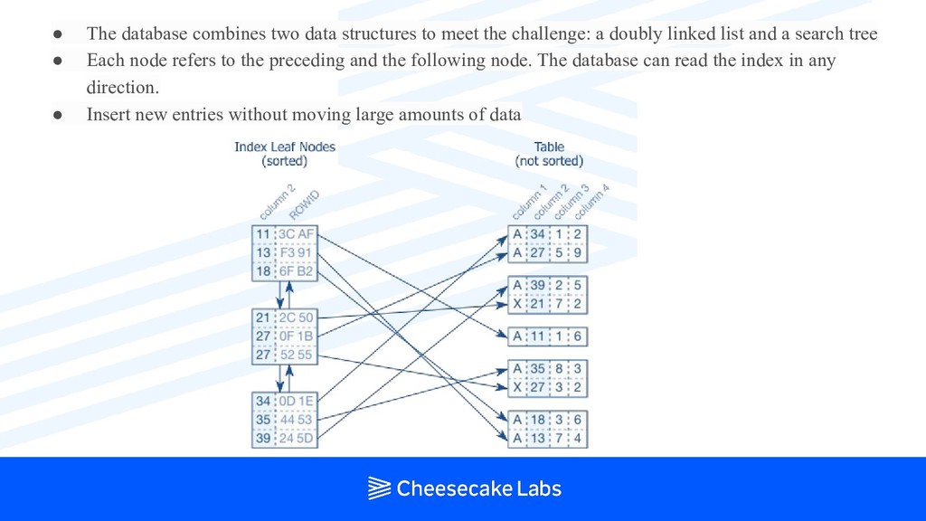 ● The database combines two data structures to ...