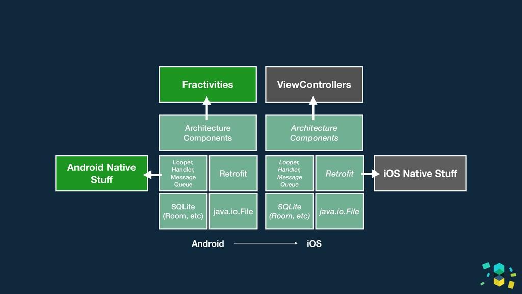 Fractivities Architecture Components Looper, Ha...