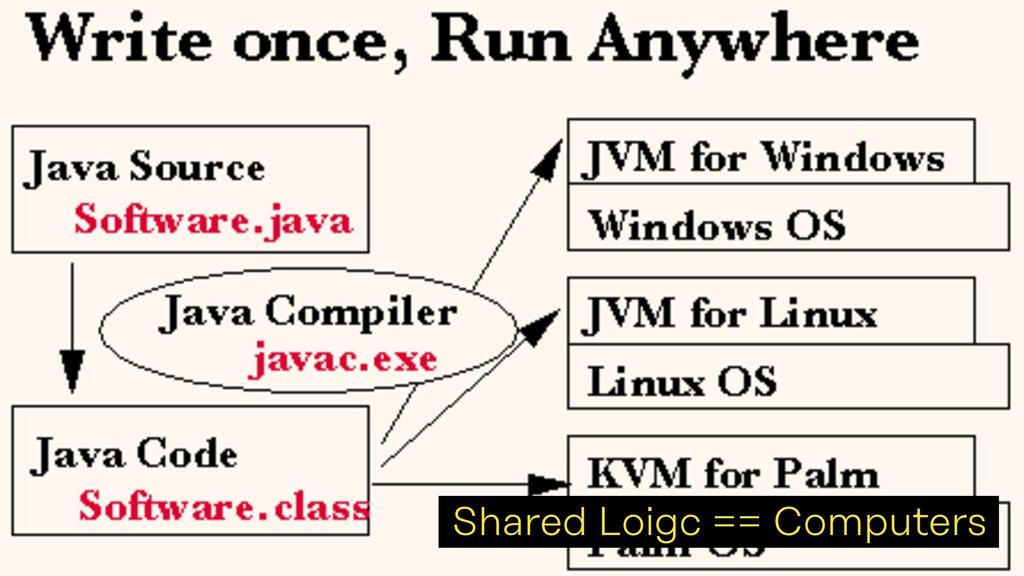 Shared Loigc == Computers