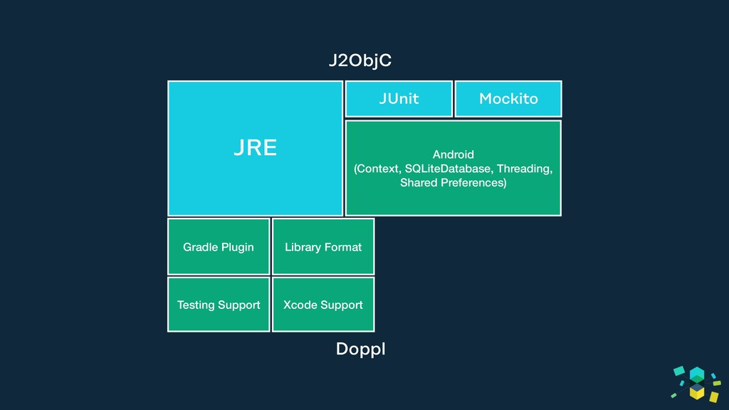 JRE (lang, io, util, etc) Android (Context, S...