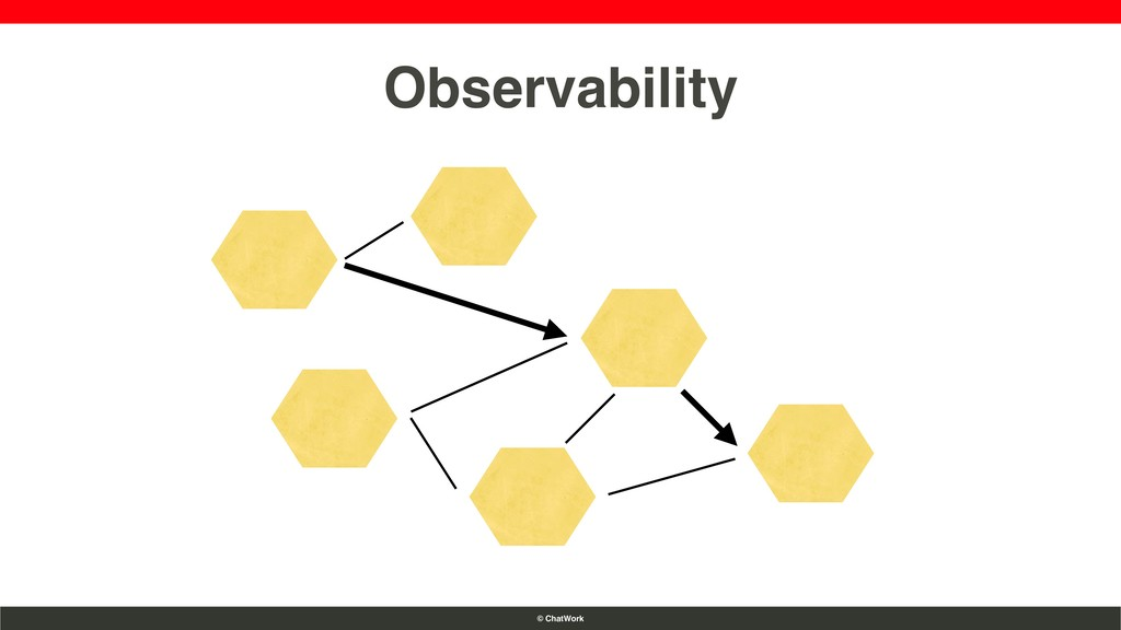 © ChatWork Observability