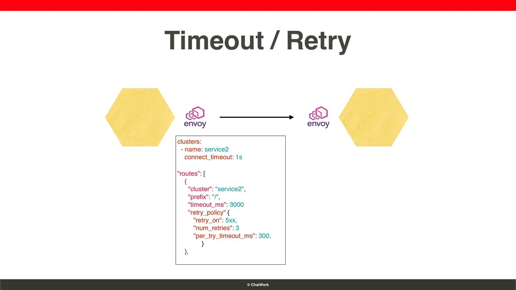 © ChatWork Timeout / Retry clusters: - name: se...