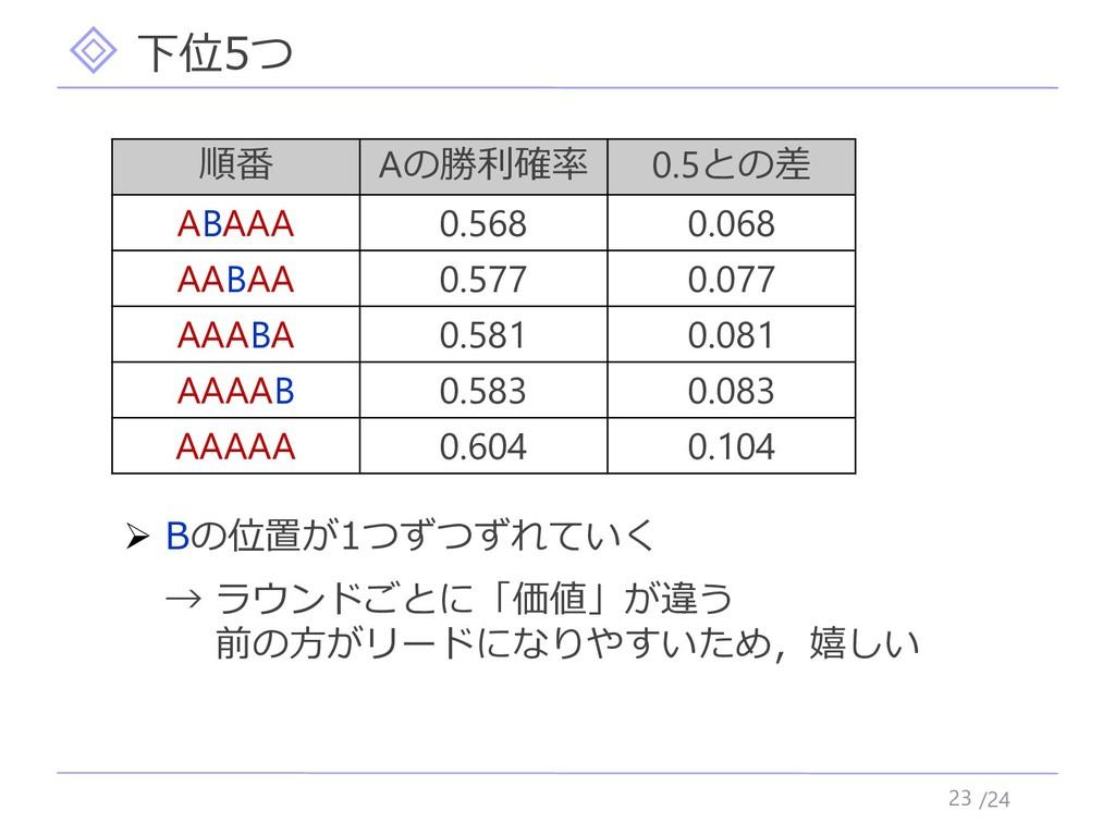 /24 下位5つ 23 順番 Aの勝利確率 0.5との差 ABAAA 0.568 0.068 ...