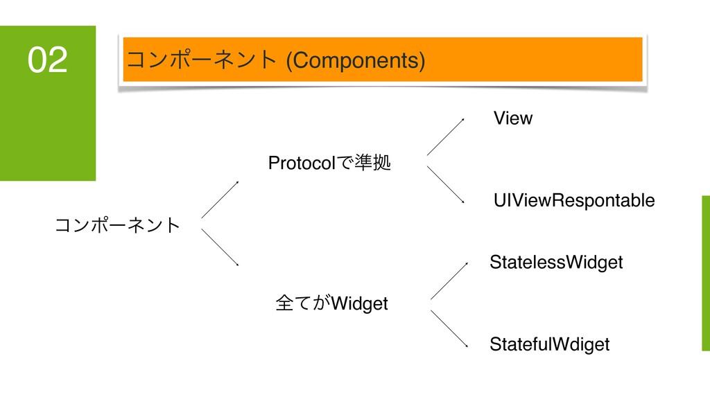 ίϯϙʔωϯτ (Components) 02 View UIViewRespontable ...
