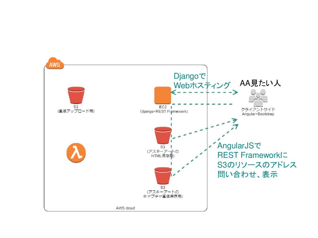 AA見たい人 AngularJSで REST Frameworkに S3のリソースのアドレス ...